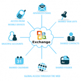 programas microsoft exchange para empresas Pouso Alegre